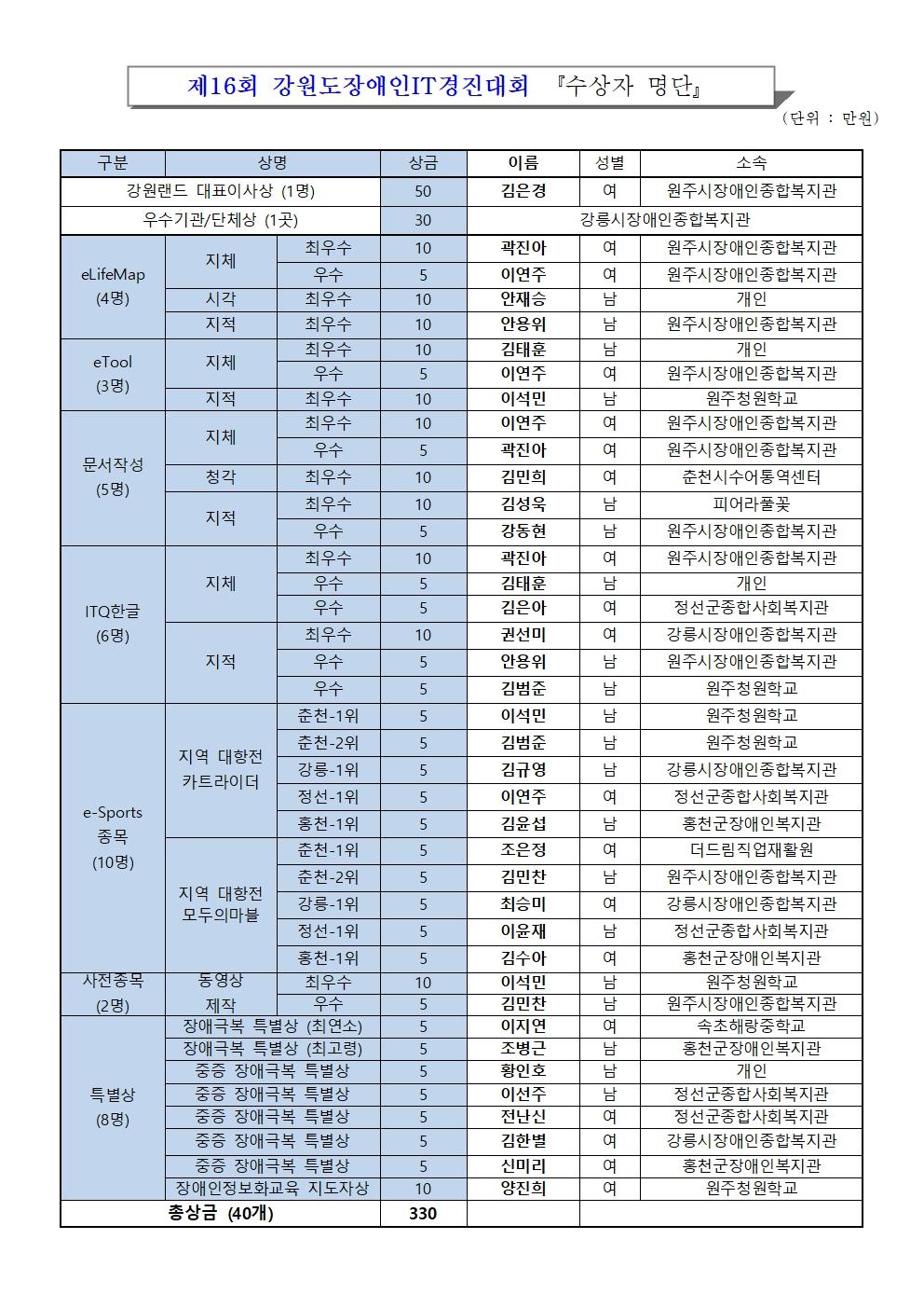 제16회 강원도장애인IT경진대회 수상자 명단_공고001.jpg
